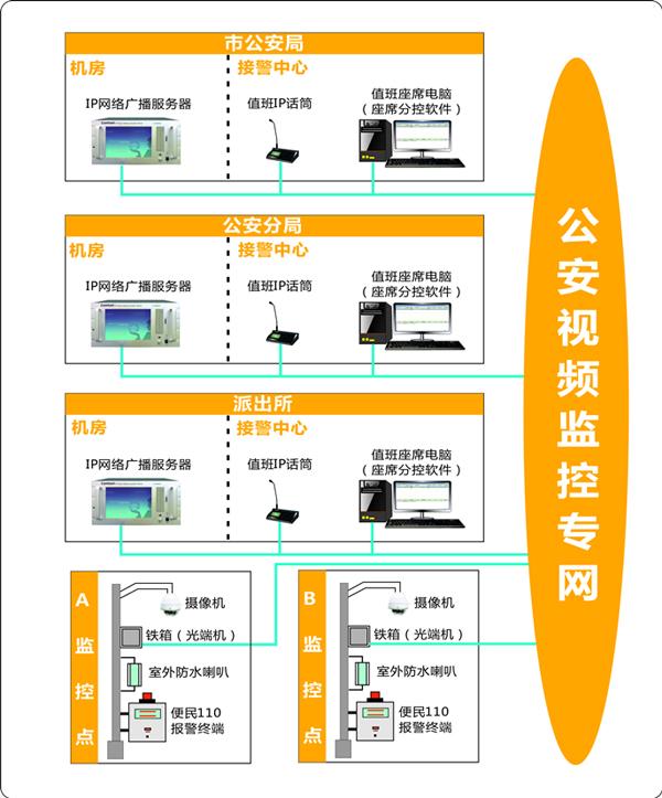 SONBS(昇博士)平安城市IP网络便民110 报警系统成功应用