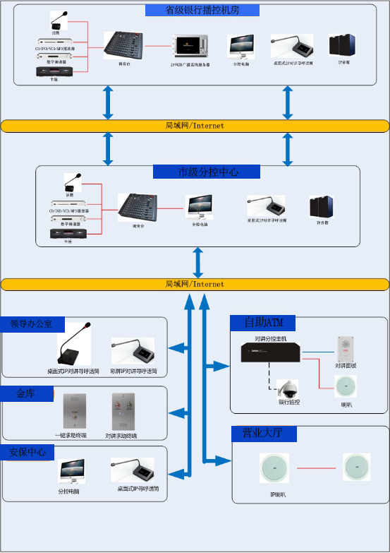 SONBS银行网络广播对讲系统