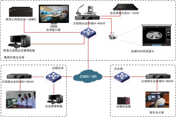 SONBS(昇博士)远程医疗解决方案