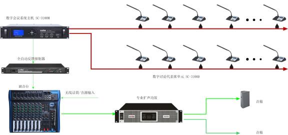SONBS(昇博士)讨论发言+扩声系统示意图