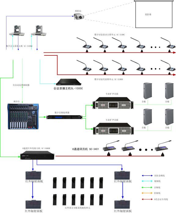 SONBS(昇博士)讨论发言+多功能表决+签到+同声传译+摄像跟踪+扩声系统示意图