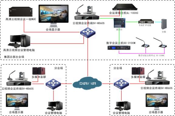SONBS(昇博士)企业集团跨地域面对面沟通解决方案