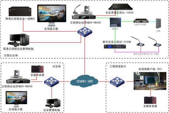 SONBS(昇博士)远程视频会商解决方案